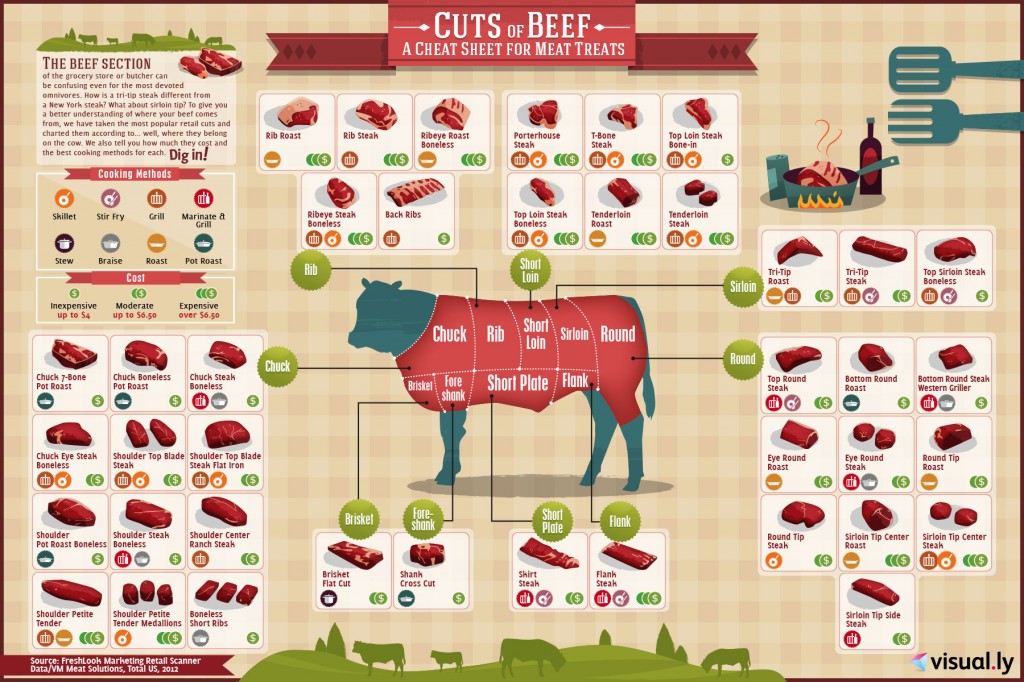 BEEF CUTS