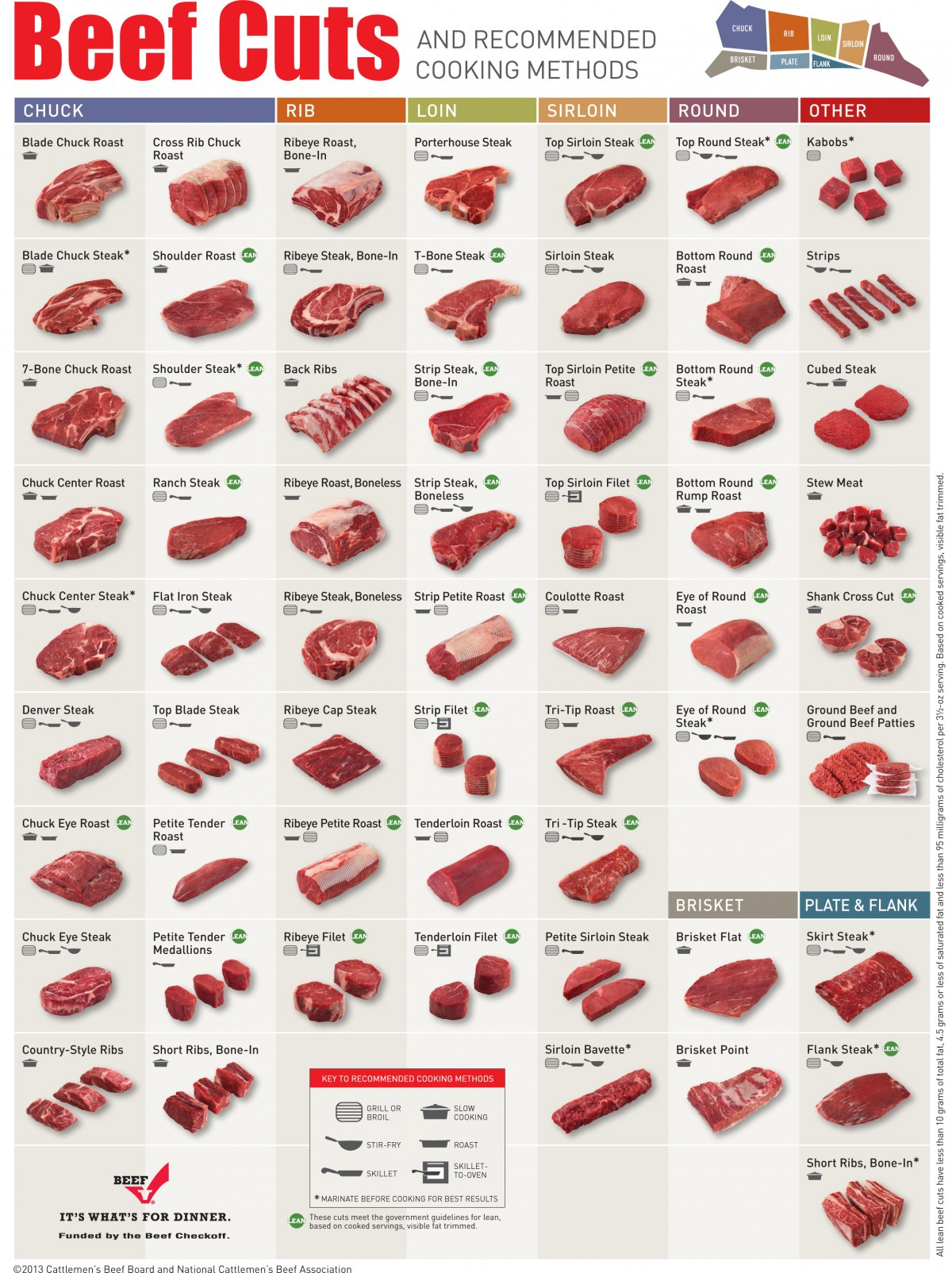 Beef Charts | Johnny Prime