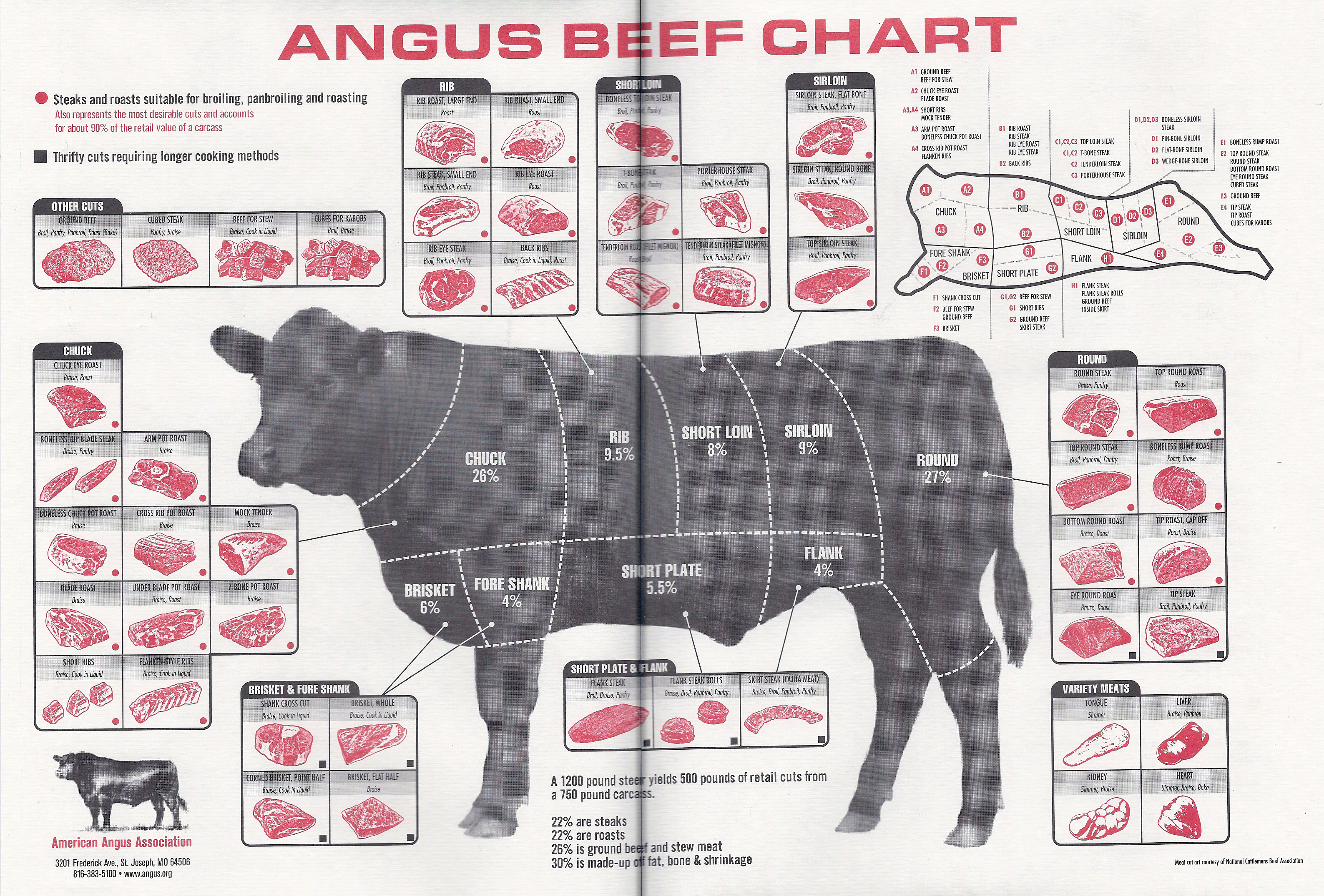 chart 2 meat 102 cuts, anatomy & preparation johnny prime