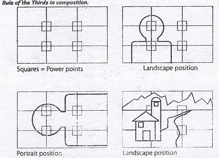 Composition Rule of Thirds Card